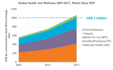 Global-Health-and-Wellness-2007-2017