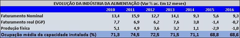 Brasil-capacidade-ocupada-port